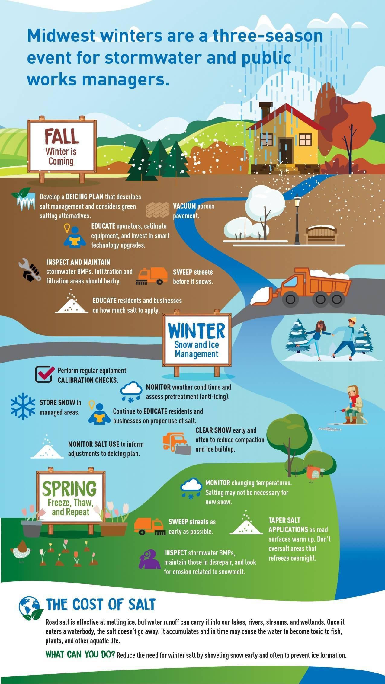 Infographic of seasonal stormwater runoff solutions