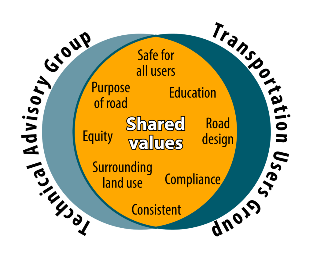 Shared values graphic for speed limits
