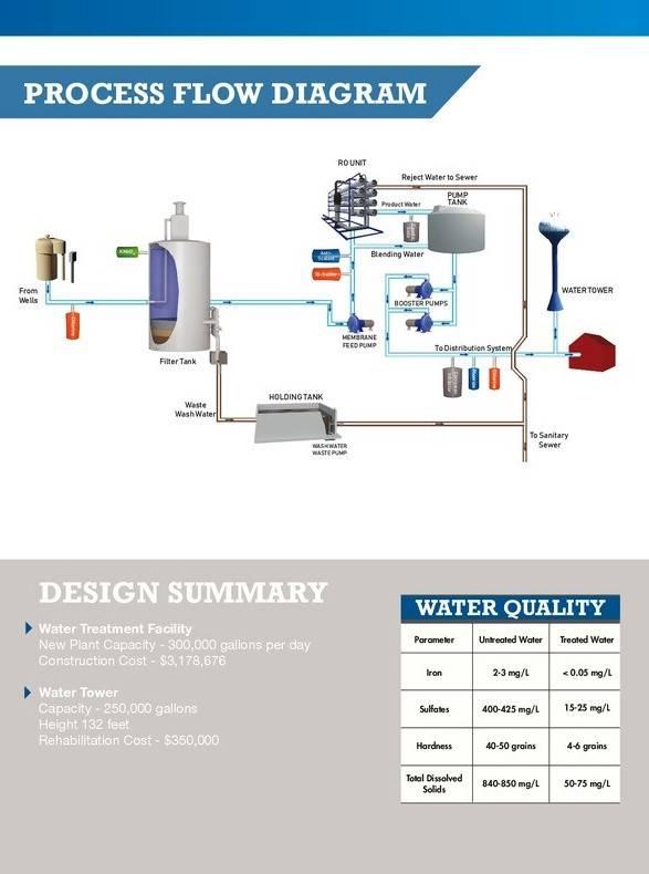 Sherburn process diagram